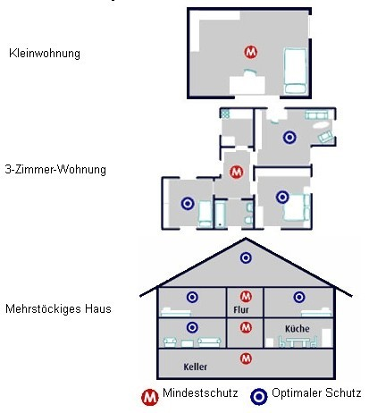 freiwillige feuerwehr delmenhorst s d rauchmelder. Black Bedroom Furniture Sets. Home Design Ideas